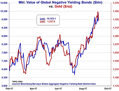 Mkt. Value of Global Negative Yielding Bonds ($bln)