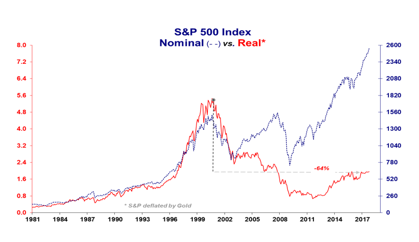 S&P 500 Index Nominal vs Real
