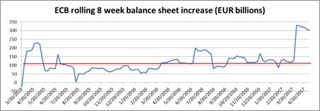 Figure 2: U.S. Growth in Total Assets on ECB Balance Sheet (Trailing 8-Week Increase) (3/20/15-4/20/17)