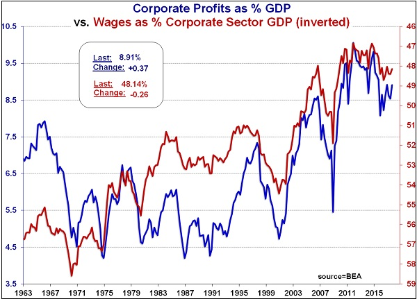 Corporate Profits Hover Near All-Time Highs (1963-2017)
