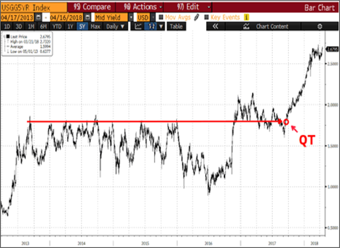 Figure 4: U.S. 2-Year and 5-Year Treasury Yields (4/15/13-4/16/18)