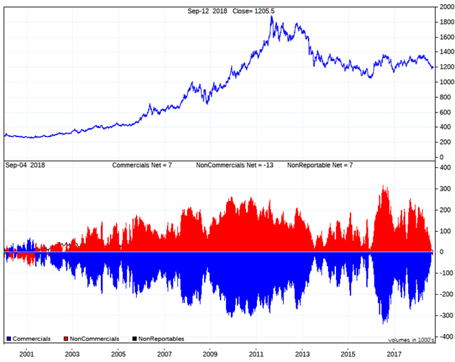 Spot Gold and Comex Gold Futures Positioning