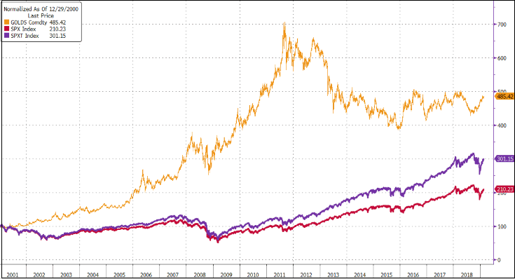 Gold vs. S&P 500