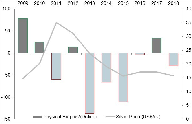 Silver Physical Surplus/Deficit Chart
