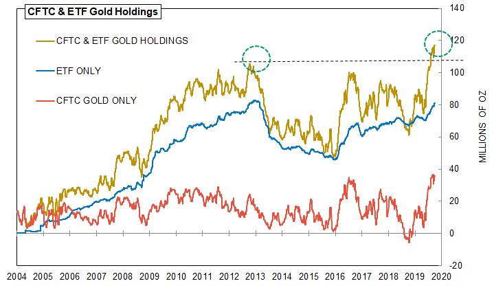 Gold Holdings Reach High