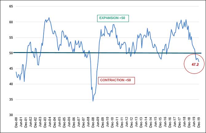 The U.S. ISM PMI Index Indicates Economic Contraction