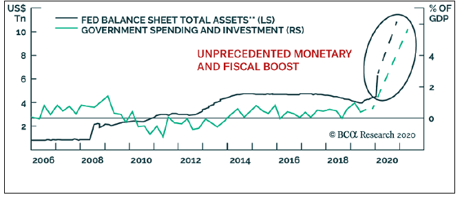 The U.S. Fed Balance Sheet Climbs to $11 Trillion