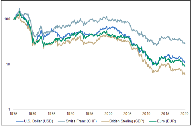 Purchasing Power of Main Currencies Valued in Gold (1/1971-4/2020)