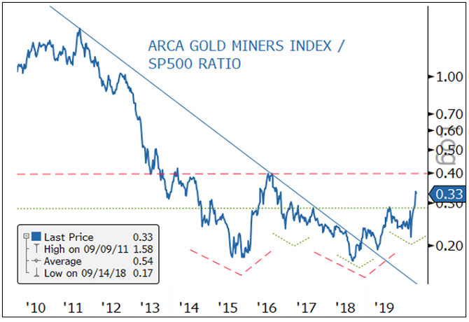 Figure 3. Gold Mining Equities vs. S&P 500