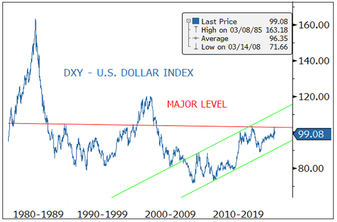 Figure 5. The U.S. Dollar: March 2020 Highs will be a Crucial Level