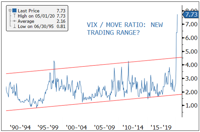 Figure 5. VIX Index to MOVE Index Ratio