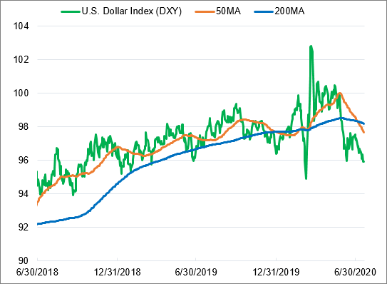 Figure 1. U.S. Dollar is Weakening (2017-2020)