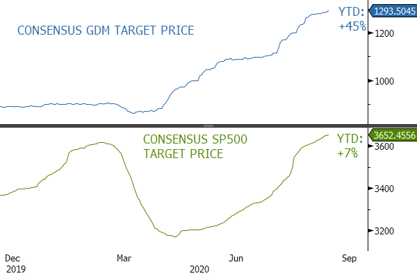 Consensus Target Prices for SP500 and GDM (AMEX Gold Miners)