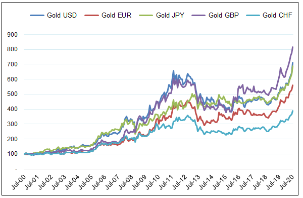 Gold in Various Currencies, 20 Years Indexed to 100