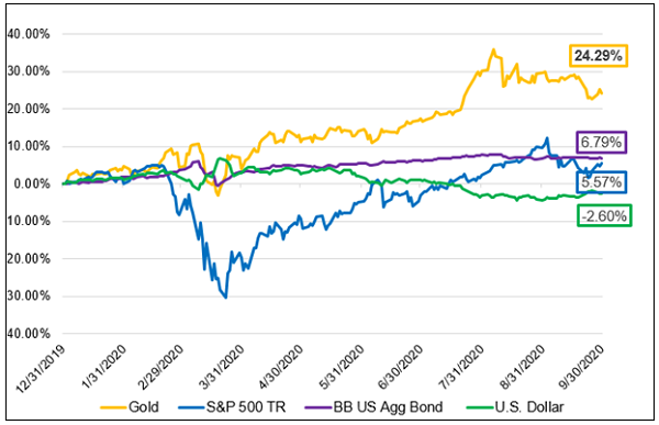 Figure 3. Gold Has Outperformed Major Asset Classes YTD in 2020
