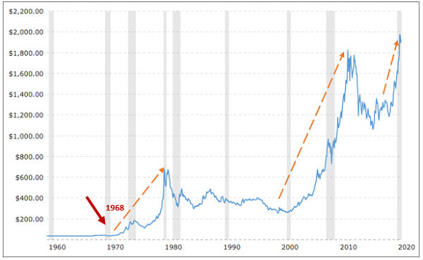 Figure 4. Price of Gold: 1960 to 2020