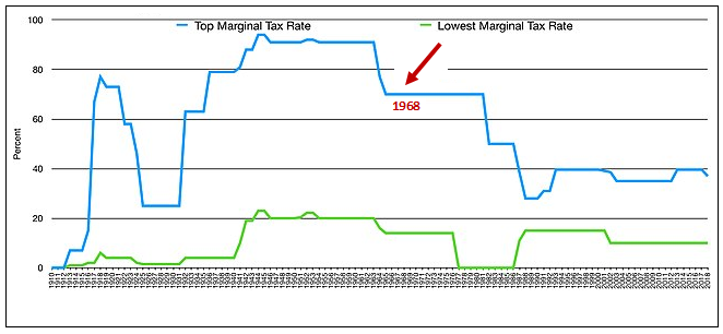 Figure 2. A History of U.S. Marginal Tax Rates