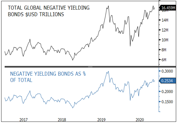 Figure 3. Level of Global Negative-Yielding Bonds Continues to Expand