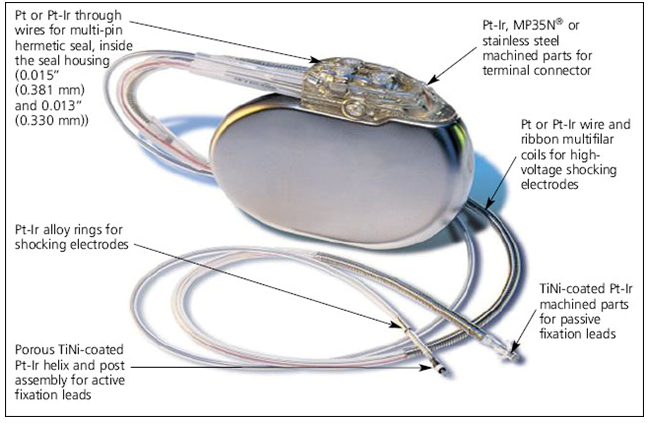 Figure 4. Platinum (Pt) is a Critical Components in Implantable Cardioverter Defibrillator