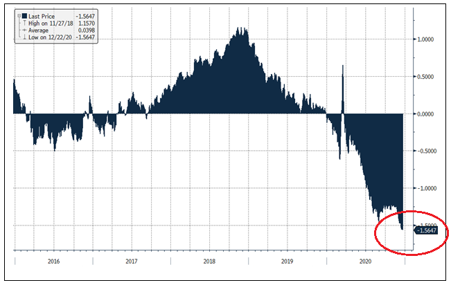 Figure 1. U.S. 5-YR Treasury Investors Are Being Charged 1.56% Annually