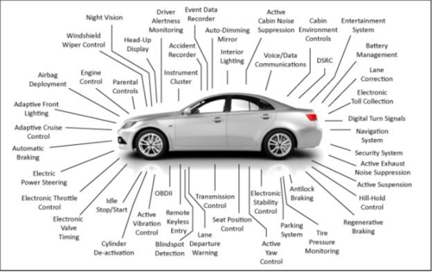 Figure 3. Automotive Electrical & Electronic Components