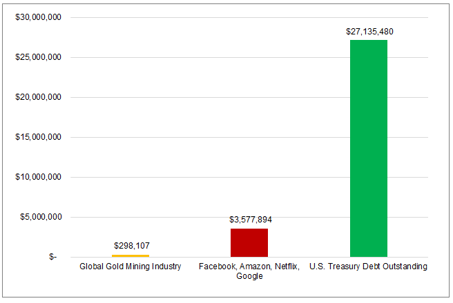 Market Cap of Gold Miners